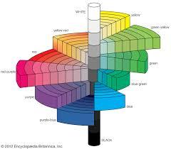 Munsell Colour System Optics Britannica