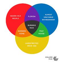 Venn Diagram Burning Man Venn Diagram Funny