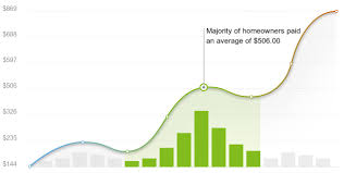 home energy audit cost calculator  addison texas  manta