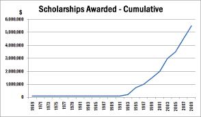 scholarship info korean american scholarship foundation evaluation criteria
