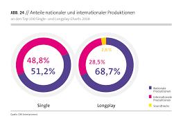 Deutschsprachige Charts Repertoire Charts Bvmi