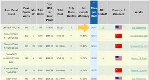 Solar Panel Price Comparison Chart Diy Rooftop Solar Helping Homeowners Install Their Own