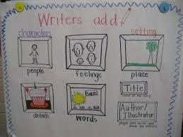 Kindergarten Writing Anchor Chart Google Search