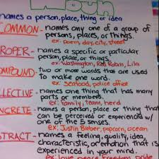 Mentor Sentence Anchor Chart Noun Anchor Chart Edu Charts Noun Anchor Charts Mentor