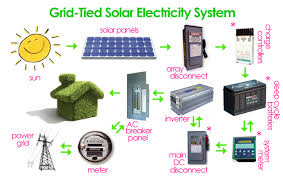 wiring diagram for solar panel to grid the wiring diagram grid tie solar wiring diagram nilza wiring diagram