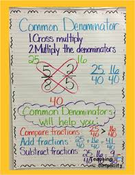 Math Anchor Charts Math Anchor Charts Math Lessons Math