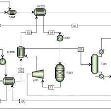 Dme To Grain Conversion Chart Process Flow Diagram For The Backend Dme Facility