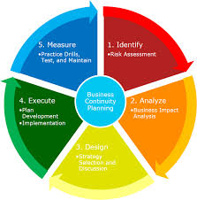 Disaster Recovery Developing A Business Continuity Plan To Cope