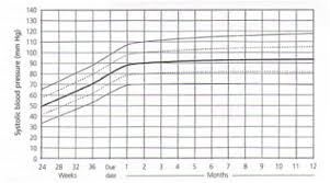 Premature Baby Height Weight Chart Care Of The Premature Infant Part I Monitoring Growth And