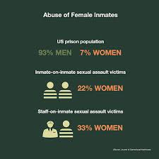 Inmate sexual assault prevention