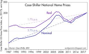 Housing Index Chart Housing Market Update Slowing But Not Collapsing Seeking