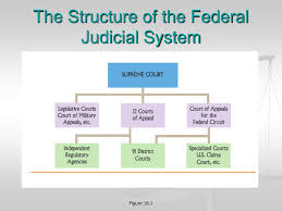 Ppt The Federal Courts Powerpoint Presentation Free