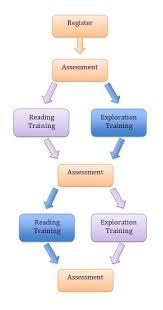 Psychology Flow Chart Department Of Psychology Drex Training Details Durham