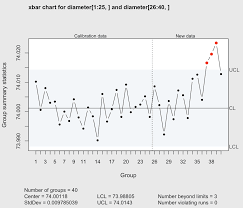 1 25 Number Chart Quality Control Charts Qcc Qcc