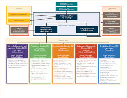 Doe Office Of Science Org Chart Org Chart Jbei Org