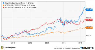 Columbia Sportswear Is Trouncing The S P 500 But Is The