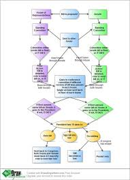 Bill To Law Chart How A Bill Becomes A Law Flowchart Draw Anywhere How A