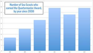 Quartermaster Gear Chart How Many Sea Scouts Earned The Quartermaster Award In 2013