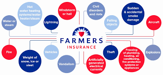 amica car insurance pay bill elegant everything you need to know about farmers insurance quote