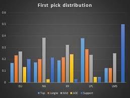 a basic comparison of champion select trends across five major