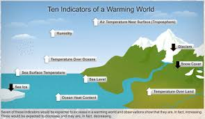 what impacts will global warming have in the future global noaa clues to a warming world medium