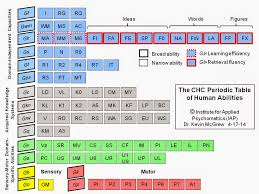 IQ's Corner: The CHC Periodic Table of Cognitive Elements: