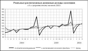 Найден Показатели характеризующие уровень Жизни населения курсовая Показатели характеризующие уровень жизни населения курсовая в деталях