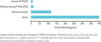 Filter Membrane Compatibility Chart Durapore Membrane Filters Filter Discs And Membranes