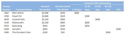 Aged Accounts Receivable Accounts Receivable Aging Definition Example Investinganswers