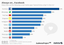 Chart Always On Facebook Statista