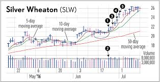 Slw Stock Quote Awesome What Tight Action Reveals About A Stock's Potential Stock News