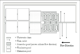 Layout Of The Wsp In Faisalabad Download Scientific Diagram