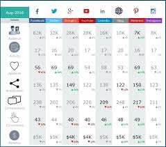 social media dashboard dashboards for excel social media dashboard free excel template to
