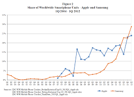 Foss Patents New Apple Filing Includes Charts Comparing Its
