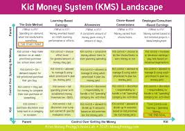 Weekly Allowance Chart Allowance For Kids Set Up Your Childs Money Training