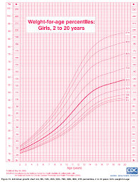Chart Of Weight Ourmedicalnotes Growth Chart Weight For Age Percentiles