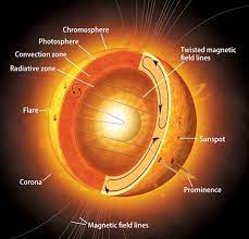 I've always thought it is a beautifull word, and that still hasn't change today even with it being used to name a virus. Why Is The Sun S Corona So Hot Astronomy Com