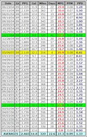 Gas Mileage Chart Barca Fontanacountryinn Com