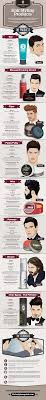 When And How To Use Every Kind Of Mens Hair Product Mens
