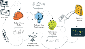 Ynab Personal Budget Finance Software For Windows Mac
