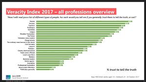 IPSOS MORI - Trust in Professions 2017 - Charlie Pownall 查理·保诺