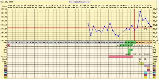 Temp Slowly Dropping Implantation Or Af Coming Soon
