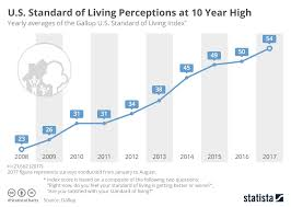 Gallup Charts Chart U S Standard Of Living Perceptions At 10 Year High