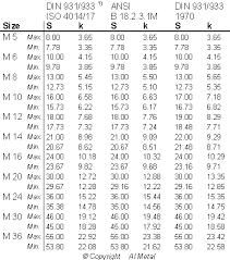 6h Thread Tolerance Chart Comparison Of Hexagon Head Bolts And Screws Technical