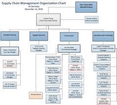 Organization Chart Supply Chain Management Office