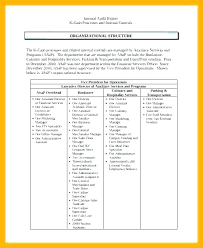 Internal Audit Template Checklist Format In Excel Report Sample