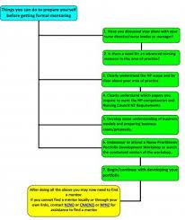 college of nurses aotearoa nz inc do you want to become an np  np pic 1 jpg