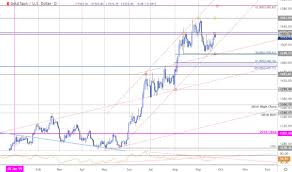 Gold Price Targets Xau Usd Rally At Key Inflection Zone