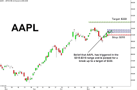 Aapl Stock Quote Real Time Aapl Quote Magnificent Best Way To Check Aapl Quote And Aapl 27