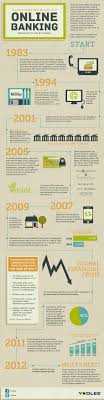 17 best images about alexander ash consulting banking history of online banking infographic for the best banking jobs jobs in the technology